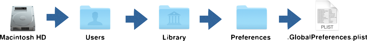 Configuration Profiles In-depth – Part I – Marriott Library – Apple ITS